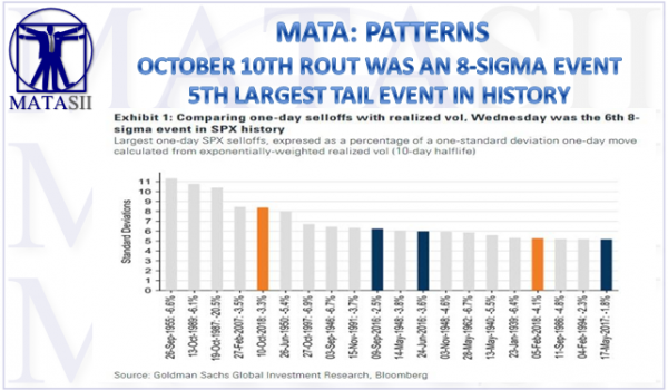 10-12-18-MATA-PATTERNS-Oct 10th Rout Was An 8-Sigma Event-1