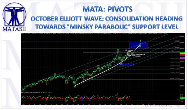 10-12-18-MATA-PIVOTS-Elliott Wave-1