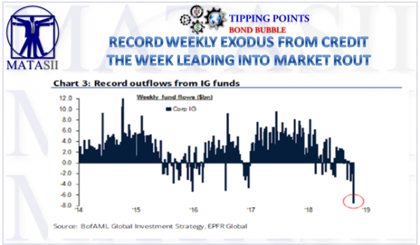 10-12-18-TP-BOND BUBBLE-Record Weekly Withdrawals from IG Credit-1