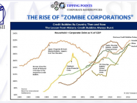 10-14-18-TP-CORPORATE BANKRUPTCIES-The Rise of Zombie Corporations-1