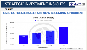 10-15-18-SII-AUTO-Used Car Dealer Sales Are Now Beocoming A Problem-1
