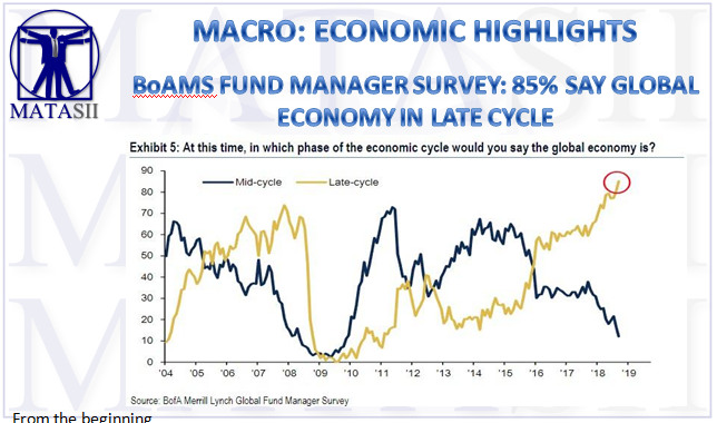 10-16-18-MACRO-ECONOMIC OULTOOK-BoAMS Fund Manager Survey - 85% Say Global Economy in Late Cycle-1