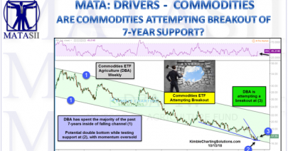 10-16-18-MATA-DRIVERS-COMMODITIES-Are Commodities Attempting a Breakout off 7-Year Support-1