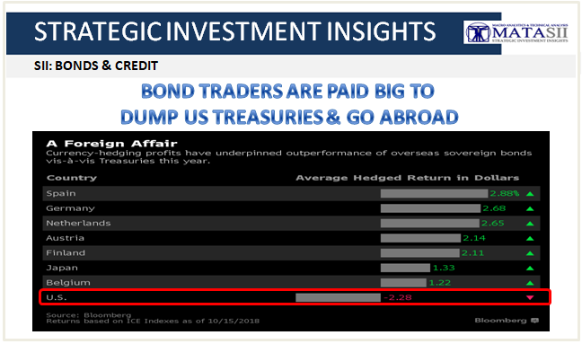 10-17-18-SII-B&C-Bond Traders Paid to Dump US Treasurues and Go Abroad-1
