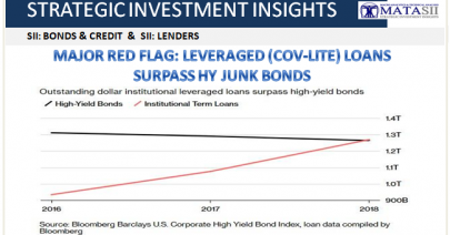 10-18-18-SII-BONDS & CREDIT-Major Red Flag - Leverage Loans Surpass Junk bonds-1B