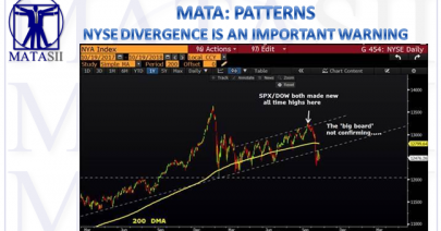 10-19-18-MATA-PATTERNS-NYSE Divergence is an Important Warning-1