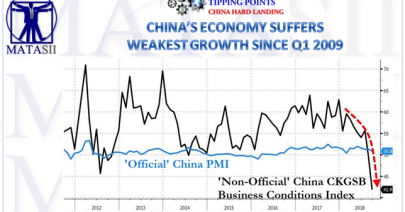 10-19-18-TP-CHINA HARD LANDING-China's Economy Suffers Weakest Growth Since Q1 2009-1