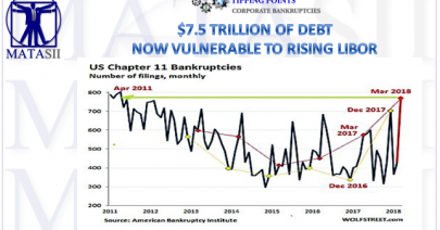 10-20-18-TP-BANKRUPTCIES-$7.5T of Debt Vulnerable to Rising LIBOR-1