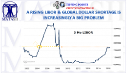 10-20-18-TP-CREDIT CONTRACTION II -- A Rising LIBOR and Global Dollar Shortage-1