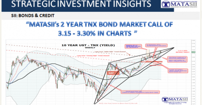 10-24-18-SII-BONDS & CREDIT-MATASII's 2 Year TNX Bond Market Call In Charts-1