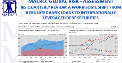 10-25-18-MACRO-GLOBAL RISK-ASSESSMENT-BIS Quarterly Review-Leveraged Debt Securities-1