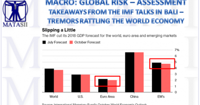 10-25-18-MACRO-MACRO-OUTLOOK-IMF Cuts 2018 GDP Forecasts for World-1