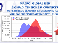 10-26-18-MACRO-GLOBAL RISK-SIGNALS-TENSIONS--US Rebuffs 31 Year INF Agreement With Russia-1