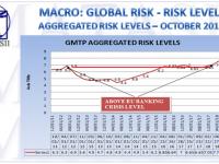 10-28-18-MACRO-GLOBAL RISK-LEVELS-Aggregated Risk Levels-1b