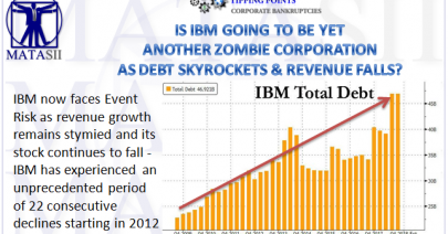10-30-18-TP-CORPORATE BANKRUPTCIES-Is IBM Going to Be Yet Another Zombie Corporation-1
