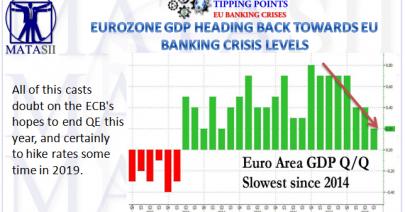 10-30-18-TP-EU BANKING CRISIS-Eurozone GDP Heading Back Towards EU Banking Crisis Levels-1