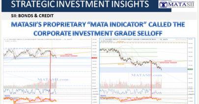 11-01-18-SII-BONDS &CREDIT-MATASII Proprietary Indicator alls the Corporate Investment Grade Sell-off-1