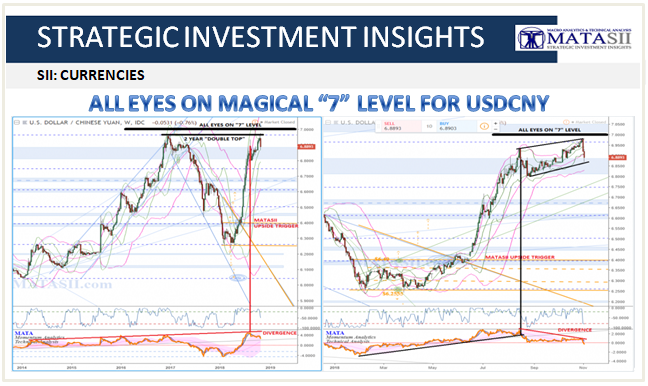 11-02-18-SII-CURRENCIES-USDCNY- All Eyes on Magical 7 Level-1
