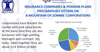 11-02-18-TP-BANKRUPTCIES-Insurance companies & Pension Plans Sitting Precariously on Mountain of Zombie Corporations-1