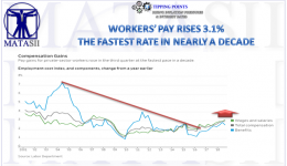 11-02-18-TP-INFLATION-Workers Pay Rises 3.1% - Fastest Rate in Nearly a Decade-1