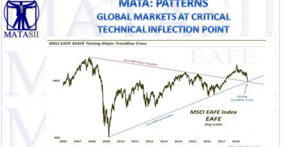 11-03-18-MATA-PATTERNS-Global MArkets At Critical Technical Inflection Point-MSCI EAFE-1