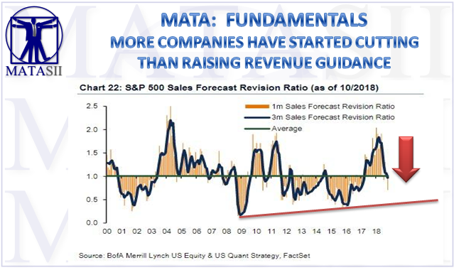 11-06-18-MATA-FUNDAMENTALS-More Companies Have Started Cutting Than Raising Revenue Guidance-1