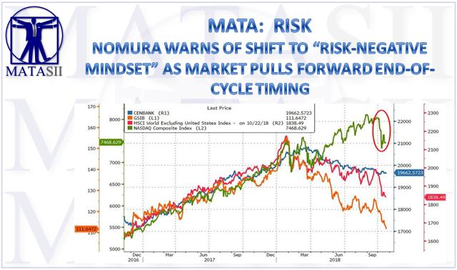 11-08-18-MATA-RISK-Nomura Warns of Shift to Risk-Negative Mindset as Market Pulls Forward End-of-Cycle Timing-1