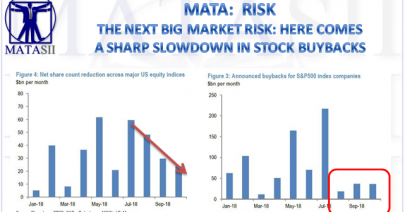 11-08-18-MATA-RISK-The Next Big Market Risk Is A Sharp Slowdown in Stock Buybacks-1