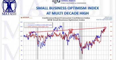 11-08-18-MATA-SENTIMENT-NFIB Small Business Optimism-1