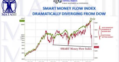 11-08-18-MATA-SENTIMENT-Smart Money Index Accelerates Downward-1