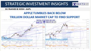 11-08-18-SII-FANGS & NOSH-Apple Tumbles Below Trillion Dollar Market Cap-1