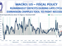 11-09-18-MACRO-US-FISCAL-Running $1T Deficits During Late Cycle Expansion Cripples Stimulus Tool-1