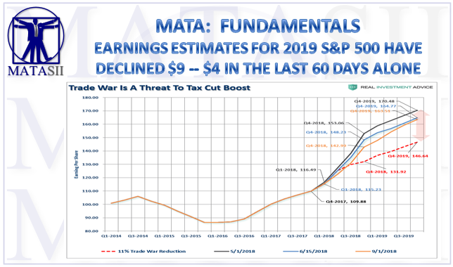 11-09-18-MATA-FUNDAMENTALS-Earnings Estimates for 2019 S&P Have Declined $9-1