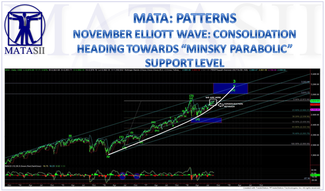 11-09-18-MATA-PATTERNS-November Elliott Wave-1