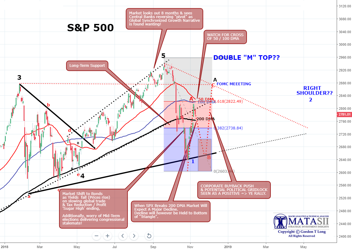 """FIBONACCI 61 8% COUNTER RALLY NOW OVERBOUGHT – LIKELY """"B"""