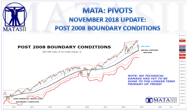 11-09-18-MATA-PIVOTS-2008 BOUNDARY CONDITIONS-November Update-1