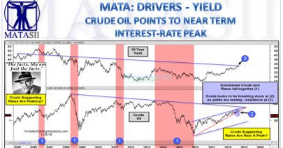 11-12-18-MATA-DRIVERS-YIELD--Crude Oil Points to Near term Interest Rate Peal-1