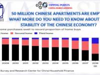 11-12-18-TP-CHINA HARD LANDING-50 Million Apartments Are Empty-1