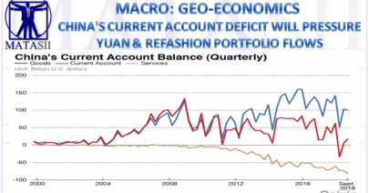 11-13-18-MACRO-MACRO-GEO-ECONOMICS-China's Current Acount Deficit Will Pressure Yuan-1