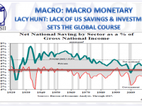 11-13-18-MACRO-MARO-MONETARY-Lacy Hunt - Lack of US Savings & Investment Sets The Global Course-1