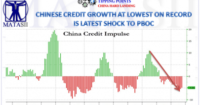 11-14-18-TP-CHINA HARD LANDING--Chinese Credit Growth Lowest on Record Is Latest Shock PBOC-1