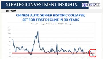 11-15-18-SII-AUTO-Chinese Suffer Historic Auto Decline-1