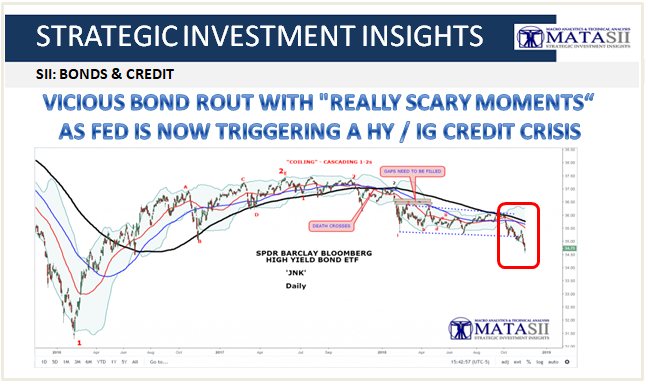 11-15-18-SII-BONDS & CREDIT-JNK -Vicious Bond Rout With Really Scary Moments-1