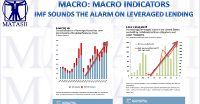 11-18-18-MACRO-INDICATORS-IMF Sounds the Alarm on Leveraged Loans-1