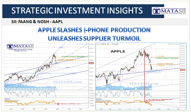 11-19-18-SII-FAANG & NOSH-AAPL Update - Apple Slashes i-Phone Production - Unleashes Supplier Turmoil-1