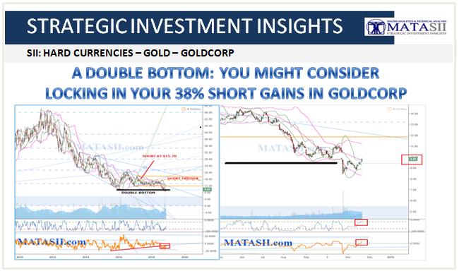 11-22-18-SII HARD CURRENCIES - GG - GoldCorp-1b