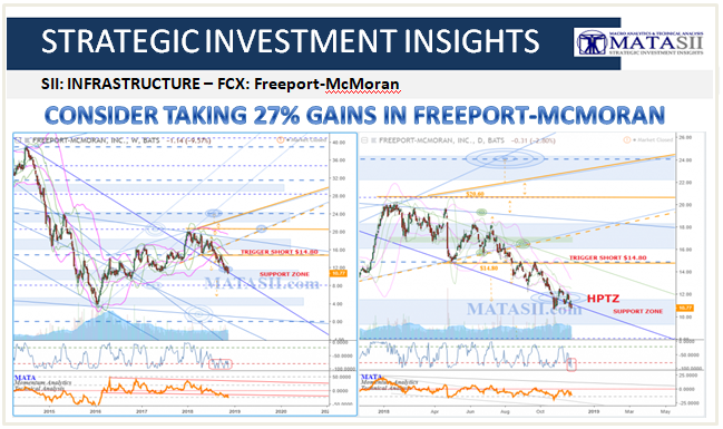 11-23-18-SII-INFRASTRUCTURE-Freeport-McMoran-FCX-1