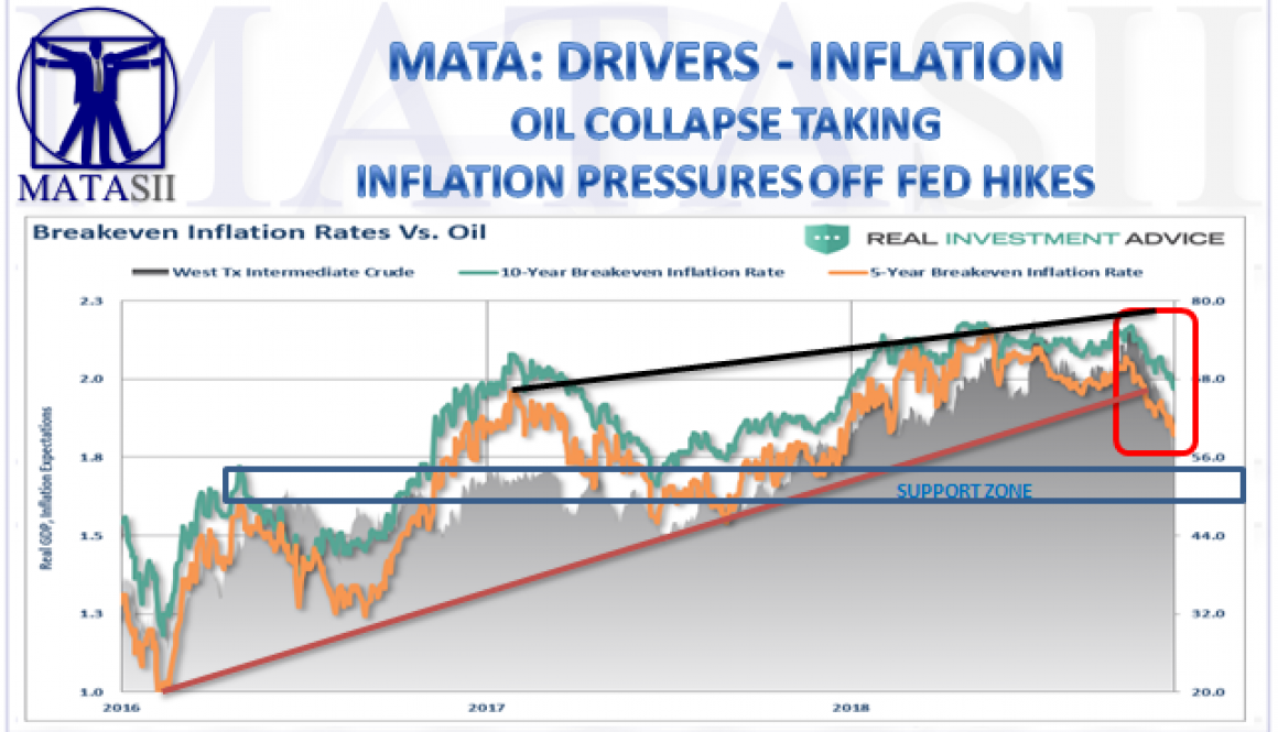 11-25-18-MATA-DRIVERS-INFLATION-Oil Collapse Taking Inflation Pressures Off Fed Hikes-1