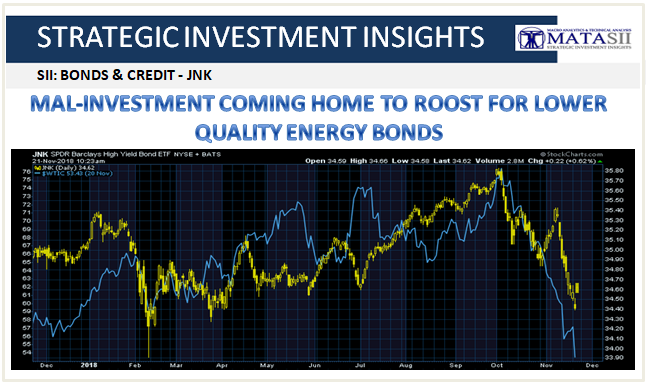 11-25-18-SII-B&C-Mal-Investment Coming Home to Roost for Lower Quality Energy Bonds-1