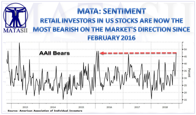 11-26-18-MATA-SENTMENT-Investors Most Bearish Since 2016-1